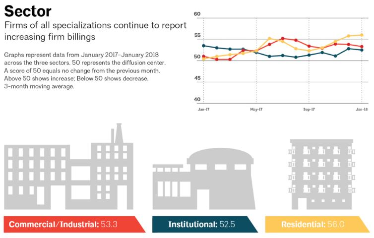 Source: The American Institute of Architects Architecture Billings Index, January 2018