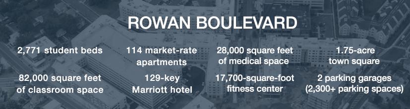 Behind the project amenities Rowan Boulevard