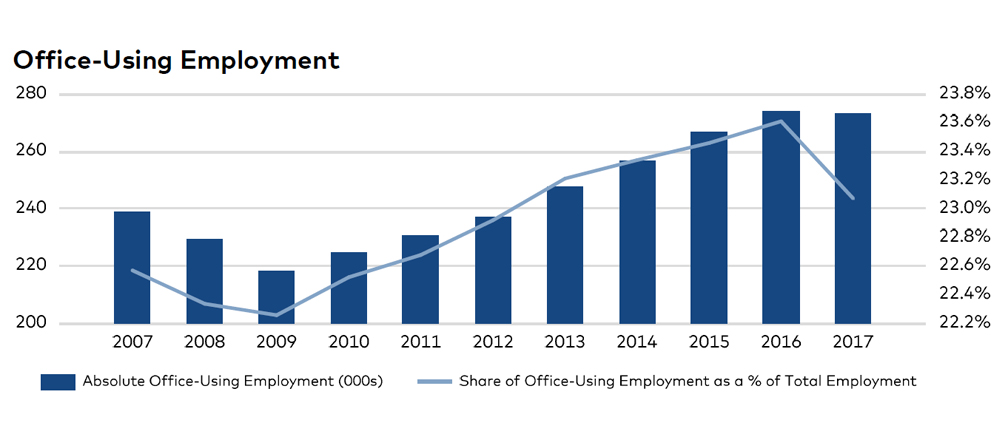 Office-using employment in Portland, click to enlarge