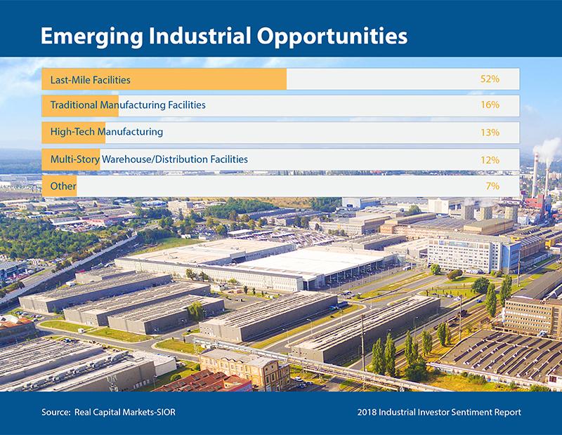 Emerging Industrial Opportunities