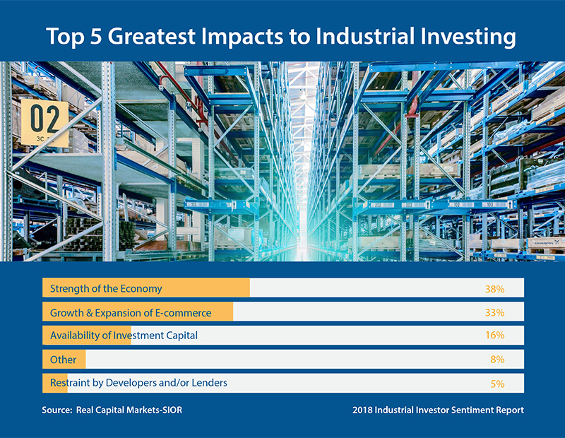 Top 5 Greatest Impacts to Industrial Investing