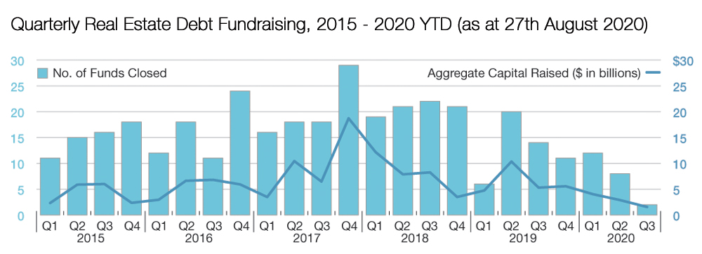 Debt Fundraising