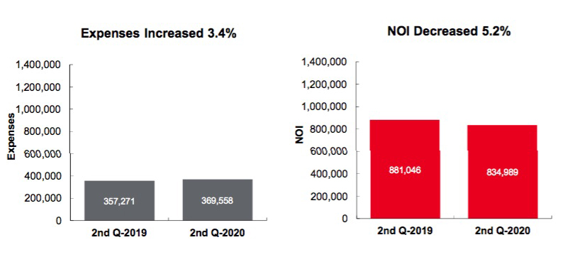 JLL's Q2 2020 snapshot of all national self storage REITs shows a 2.7 percent reduction in revenue from Q2 2019 to Q2 2020. JLL research also found a small number of acquisitions were completed by the national self storage REITs during Q2; however, in general, acquistion activity was limited during the quarter. Rates and collections were negatively impacted during Q2 due to COVID-19, but these metrics are showing positive trends as of the end of July 2020.
