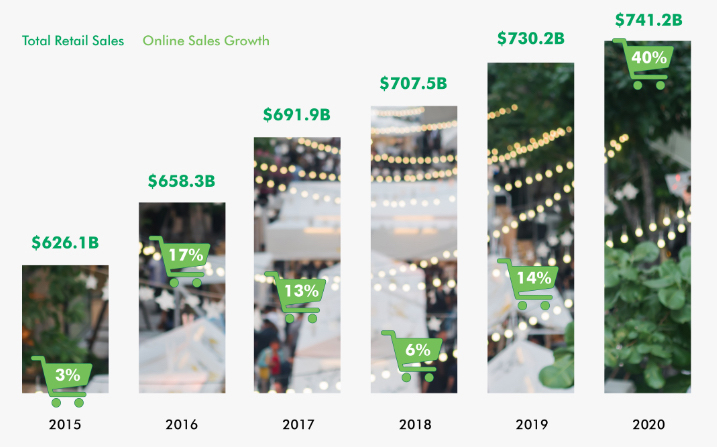 CBRE released research on holiday retail sales showing total retail sales and online retail growth. Chart courtesy of CBRE.