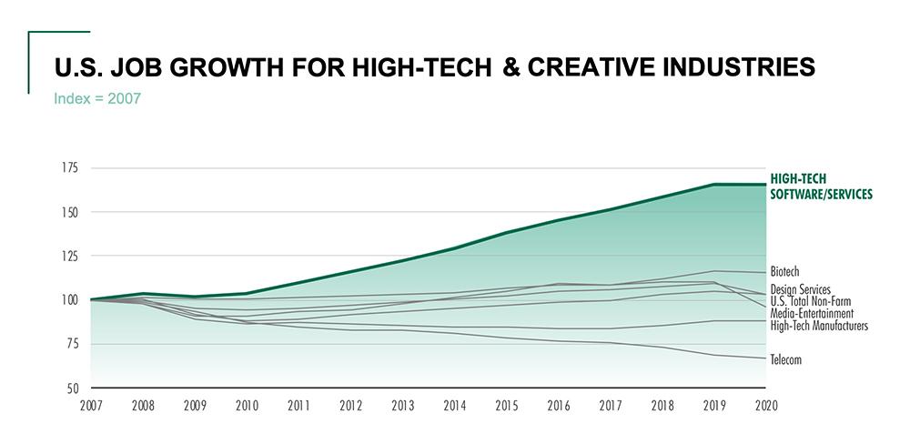 U.S. Job Growth for High-Tech & Creative Industries