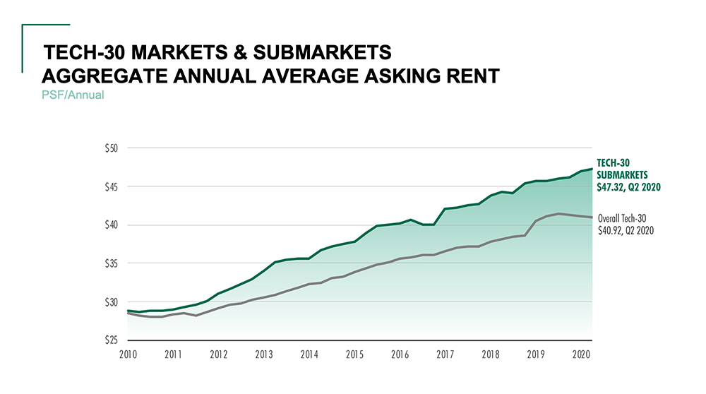 Tech 30 Markets & Submarkets Aggregate Annual Averaage Asking Rent