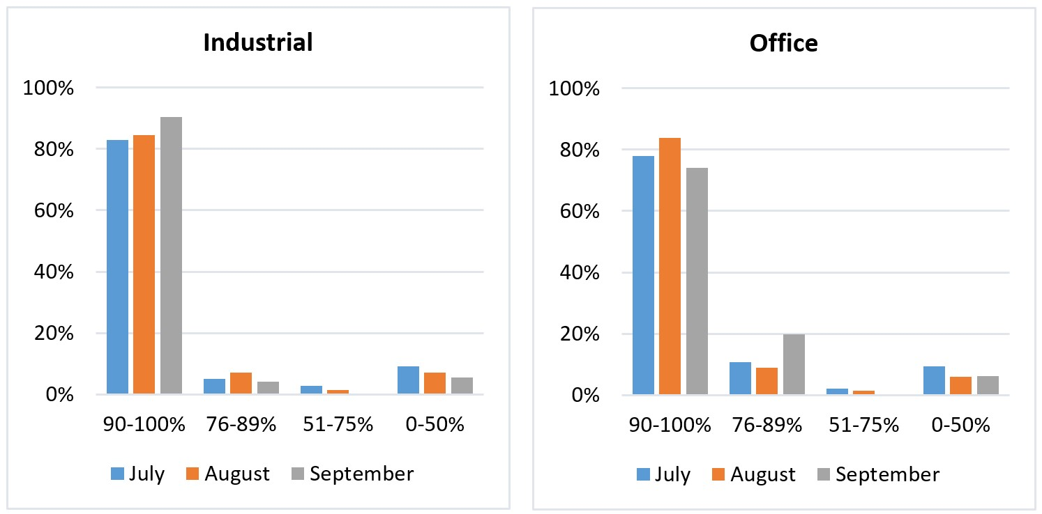 NAIOP September Survey Percentage of tenants that have paid their rent in full and on time for Industrial & Office