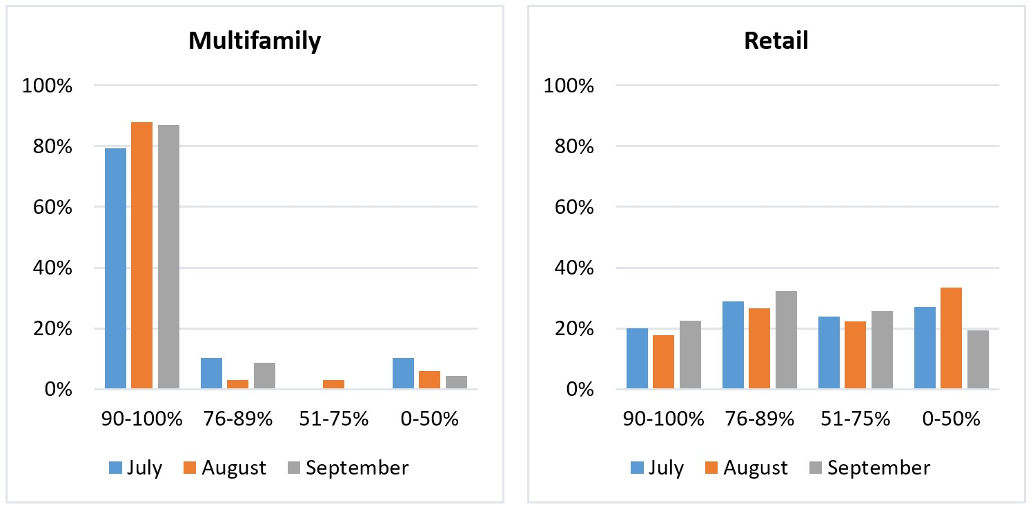 NAIOP September Survey Percentage of tenants that have paid their rent in full and on time Multifamily & Retail