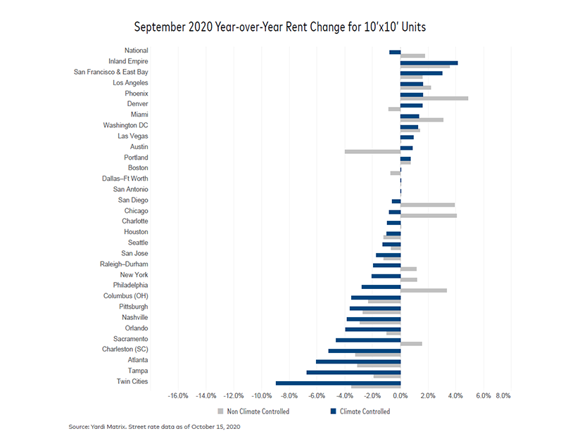 September 2020 Year-Over-Year Rent Change for 10x10 Units