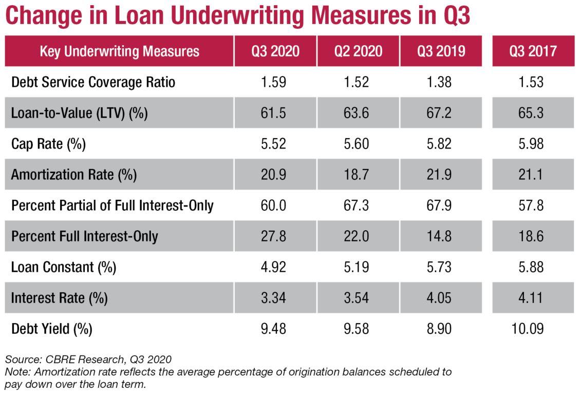 Change in Loan Underwriting Measures in Q3