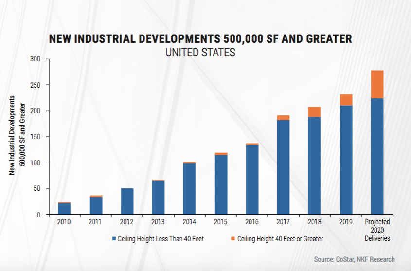 New companies that cater to improving the supply chain will drive increased demand for Class A industrial space according to Newmark's research in The Future of Commercial Real Estate: 12 Trends for 2020 and Beyond. Image courtesy of Newmark