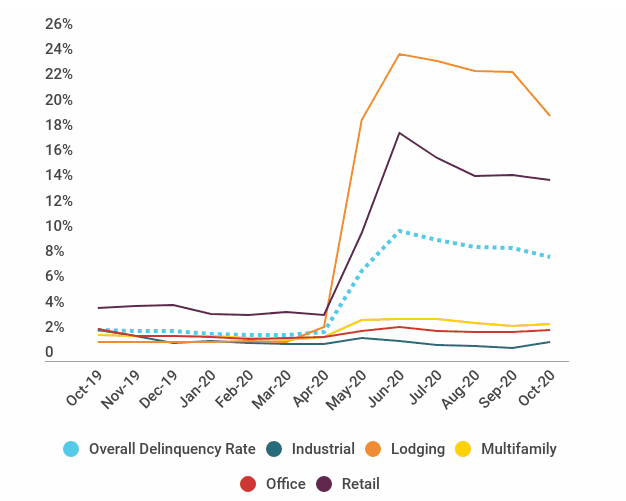Month-Over-Month Delinquency Rates by Major Property Type