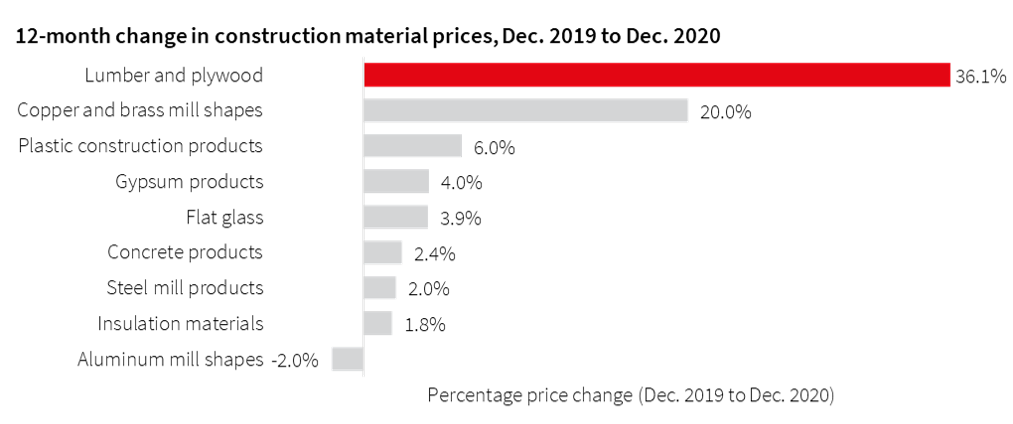 12-month change in Construction material prices JLL