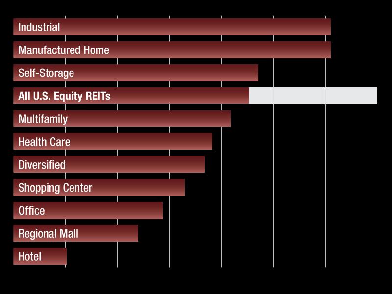 us reit index fund