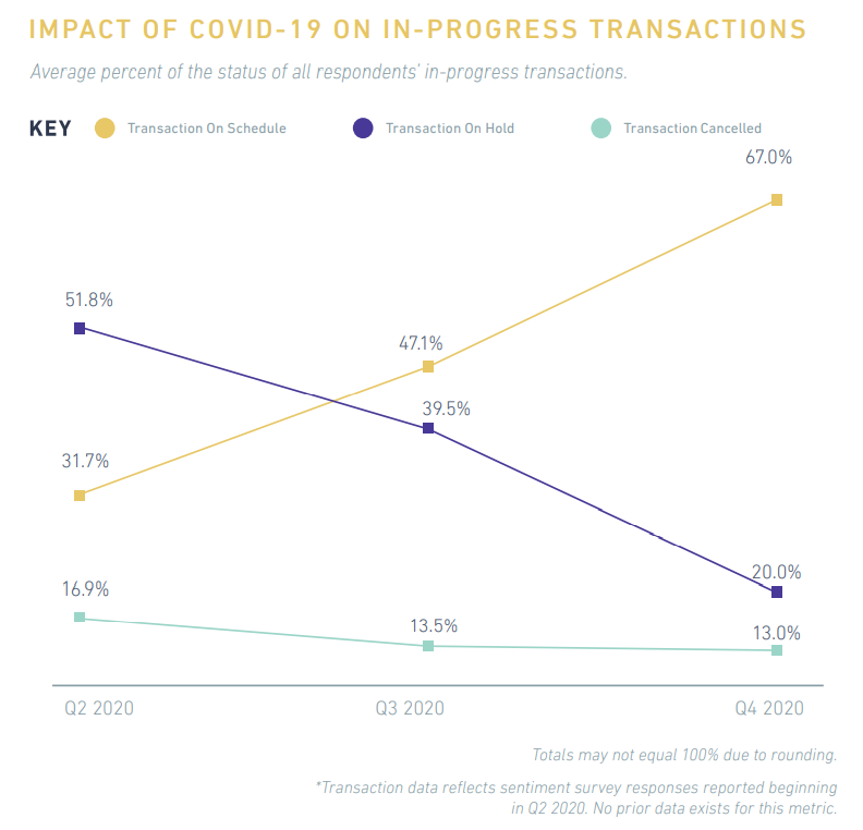 SIOR: Impact on in progress transactions