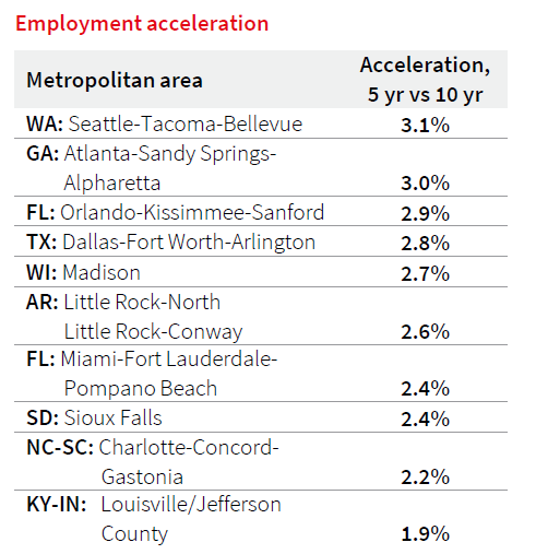 JLL Life Sciences Emerging Markets Index Employment Acceleration