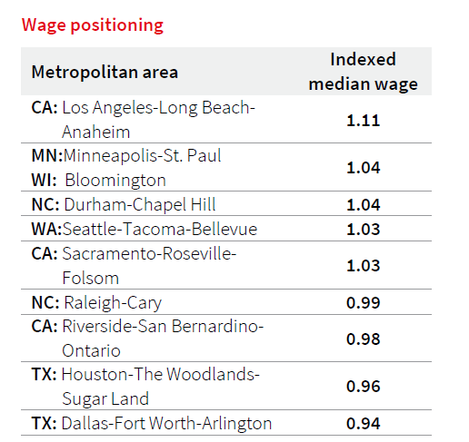 JLL Life Sciences Emerging Markets Index Wage Positioning
