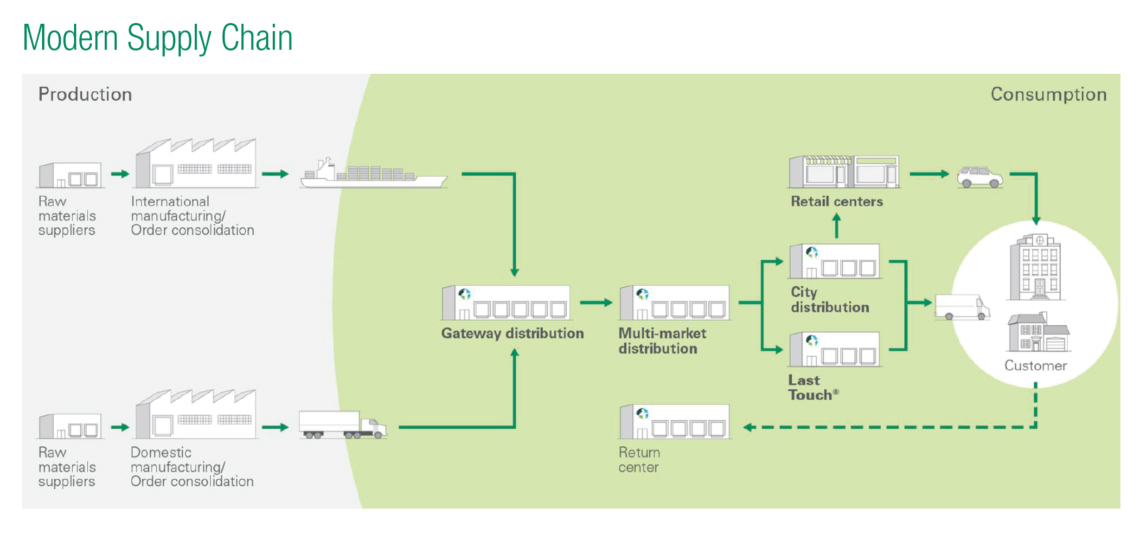 Modern Supply Chain. Graphic courtesy of Prologis