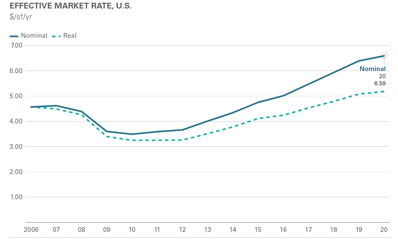 Effective Market Rate, U.S./Canada