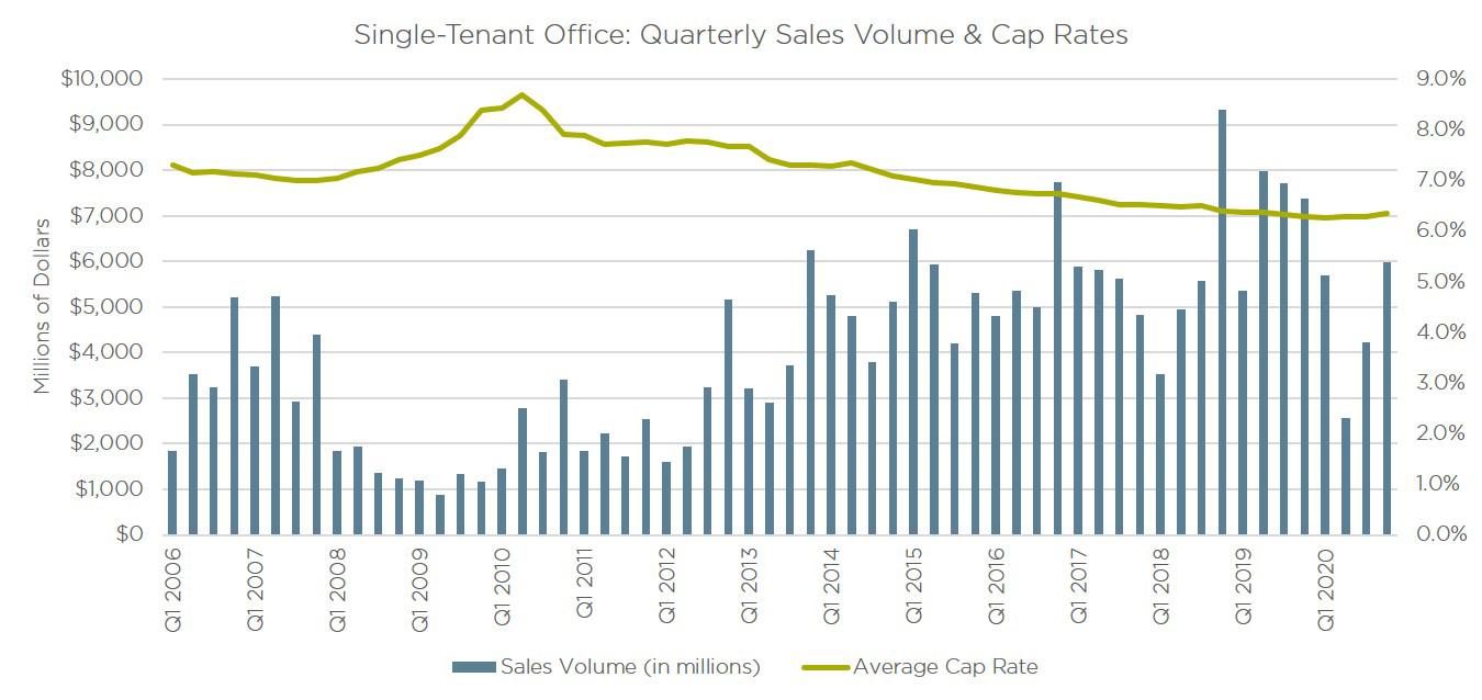 Q4 2020 Office Sales and Cap Rates