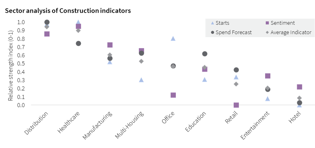 Sector analysis of Construction indicators JLL