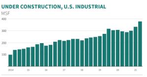 Under Construction U.S. Industrial