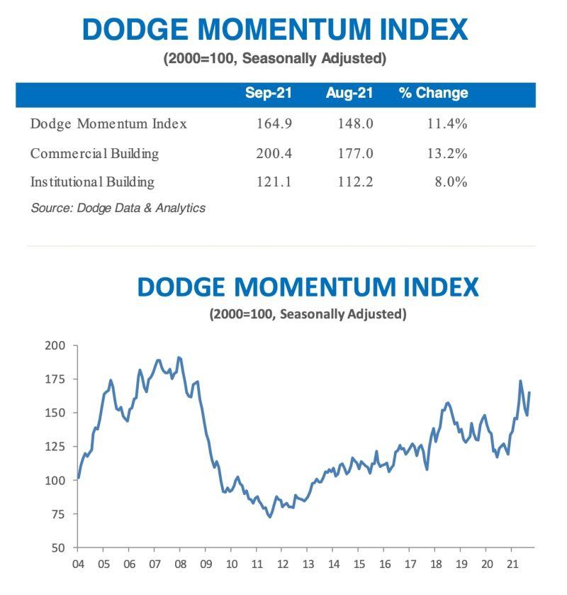 September 2021 Dodge Momentum Index
